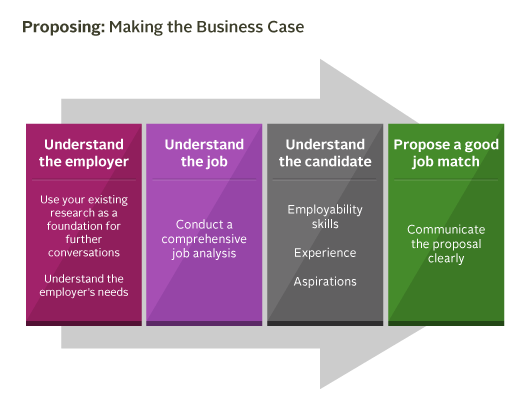 Proposing: Making the business case